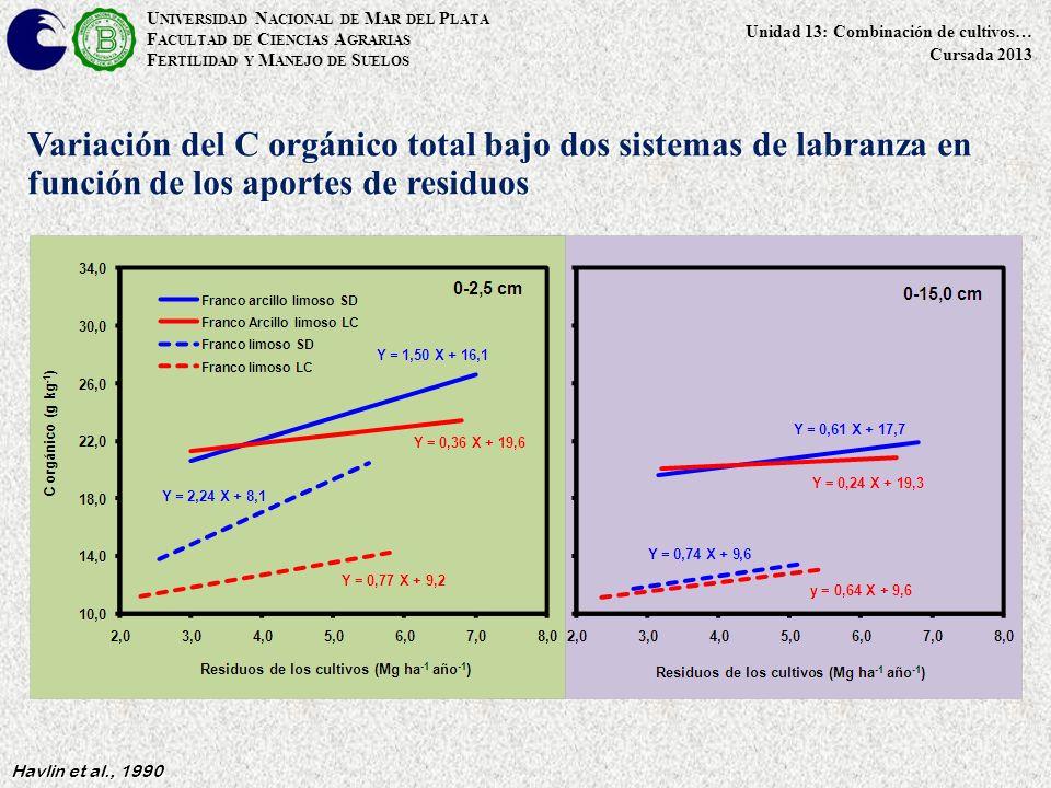 U NIVERSIDAD N ACIONAL DE M AR DEL P LATA F ACULTAD DE C IENCIAS A GRARIAS F ERTILIDAD Y M ANEJO DE S UELOS Unidad 13: Combinación de cultivos… Cursada 2013 Havlin et al., 1990 Variación del C orgánico total bajo dos sistemas de labranza en función de los aportes de residuos