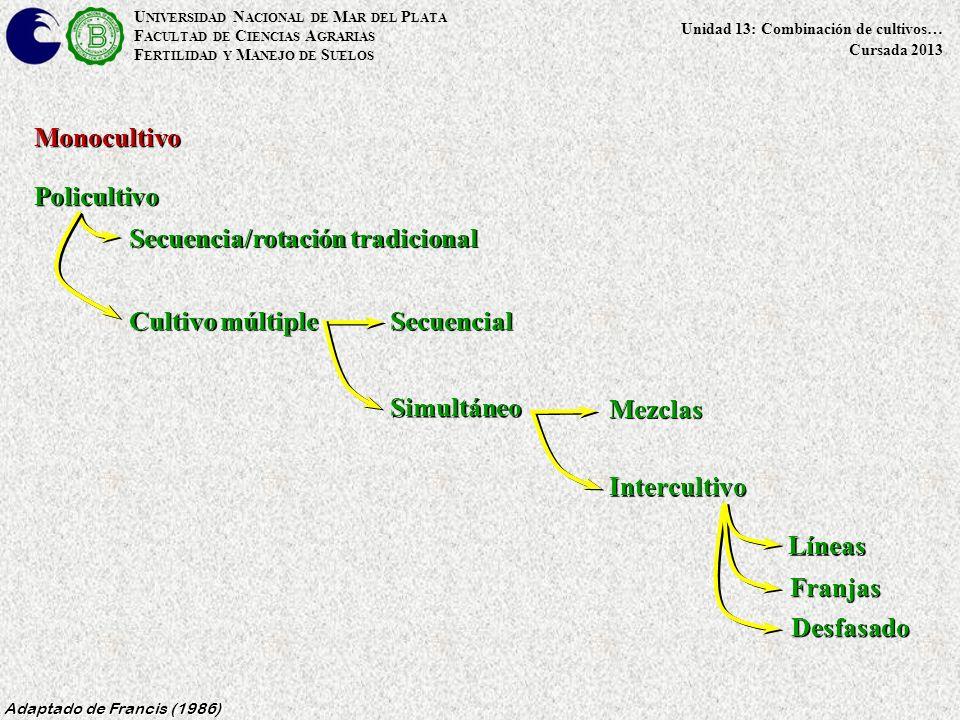 U NIVERSIDAD N ACIONAL DE M AR DEL P LATA F ACULTAD DE C IENCIAS A GRARIAS F ERTILIDAD Y M ANEJO DE S UELOS Unidad 13: Combinación de cultivos… Cursada 2013 Aprovechamiento de las características de los cultivos y de sus relaciones Aprovechamiento de las características de los cultivos y de sus relaciones Mayor diversidad Mayor diversidad Uso más eficiente de los recursos Uso más eficiente de los recursos Uso mas eficiente de los insumos Uso mas eficiente de los insumos Menor exposición a degradación Menor exposición a degradación Adaptado de Power y Follet (1987); Liebman (1987) Especialización del productor Especialización del productor Manejo de un solo mercado Manejo de un solo mercado Concentración del trabajo Concentración del trabajo Mayor simplicidad Mayor simplicidad MONOCULTIVO POLICULTIVO Ventajas Alta dependencia de insumos Alta dependencia de insumos Dependencia de un solo mercado Dependencia de un solo mercado Inestabilidad Inestabilidad Mayor exposición a degradación Mayor exposición a degradación Concentración en el uso de los recursos Concentración en el uso de los recursos Especialización del productor Especialización del productor Manejo de más de un mercado Manejo de más de un mercado Distribución del trabajo en el año Distribución del trabajo en el año Mayor complejidad Mayor complejidad Desventajas
