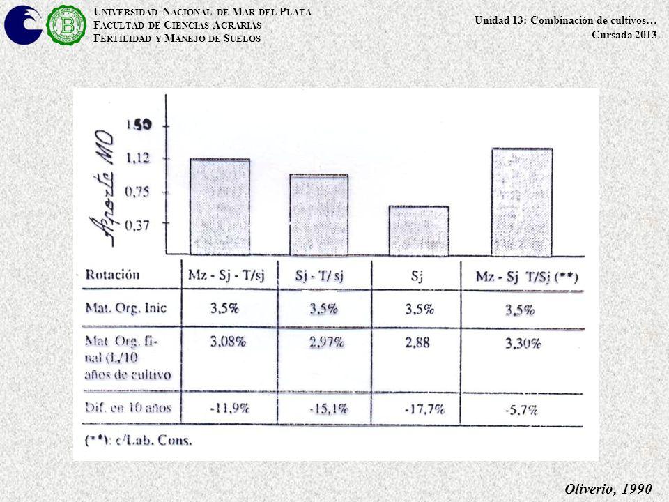 U NIVERSIDAD N ACIONAL DE M AR DEL P LATA F ACULTAD DE C IENCIAS A GRARIAS F ERTILIDAD Y M ANEJO DE S UELOS Unidad 13: Combinación de cultivos… Cursada 2013 Oliverio, 1990