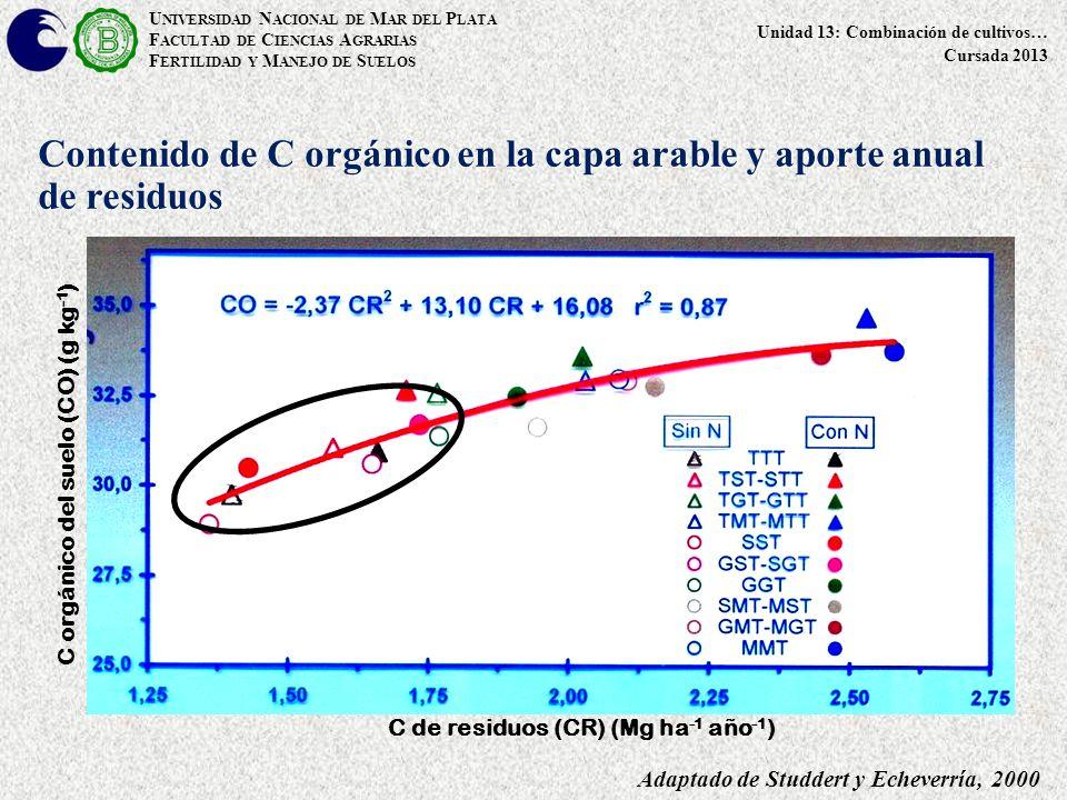 U NIVERSIDAD N ACIONAL DE M AR DEL P LATA F ACULTAD DE C IENCIAS A GRARIAS F ERTILIDAD Y M ANEJO DE S UELOS Unidad 13: Combinación de cultivos… Cursada 2013 Contenido de C orgánico en la capa arable y aporte anual de residuos C de residuos (CR) (Mg ha -1 año -1 ) C orgánico del suelo (CO) (g kg -1 ) Adaptado de Studdert y Echeverría, 2000