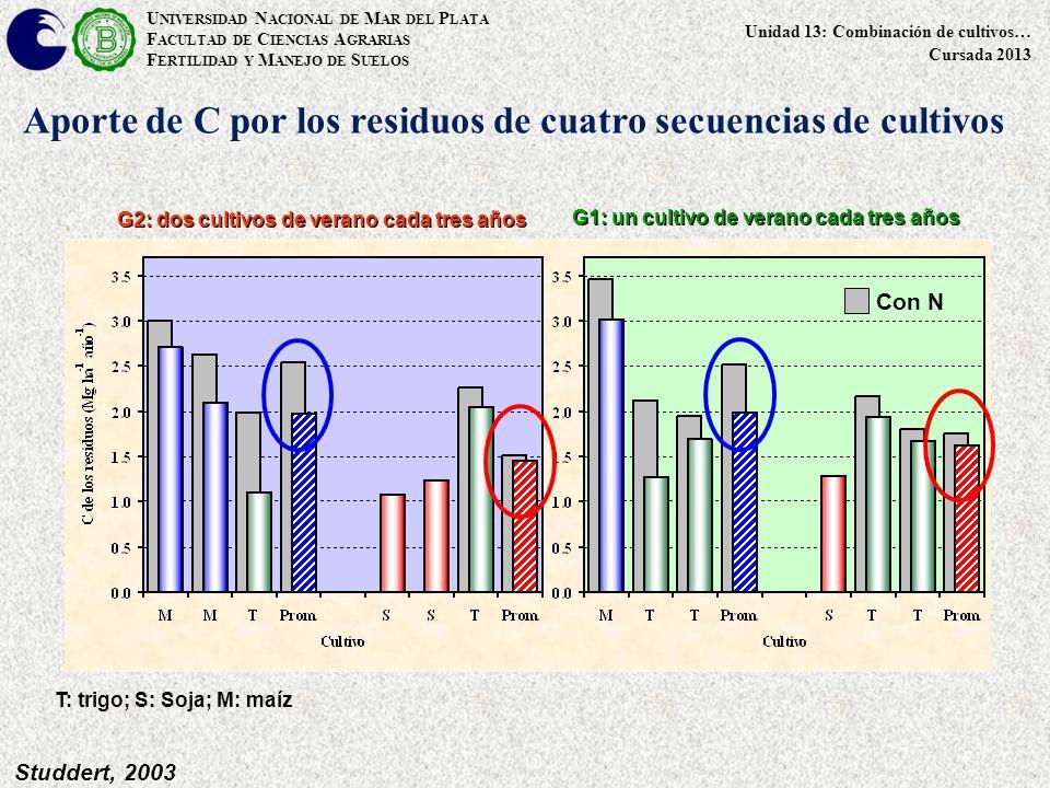 U NIVERSIDAD N ACIONAL DE M AR DEL P LATA F ACULTAD DE C IENCIAS A GRARIAS F ERTILIDAD Y M ANEJO DE S UELOS Unidad 13: Combinación de cultivos… Cursada 2013 Studdert, 2003 Aporte de C por los residuos de cuatro secuencias de cultivos T: trigo; S: Soja; M: maíz Con N G1: un cultivo de verano cada tres años G2: dos cultivos de verano cada tres años