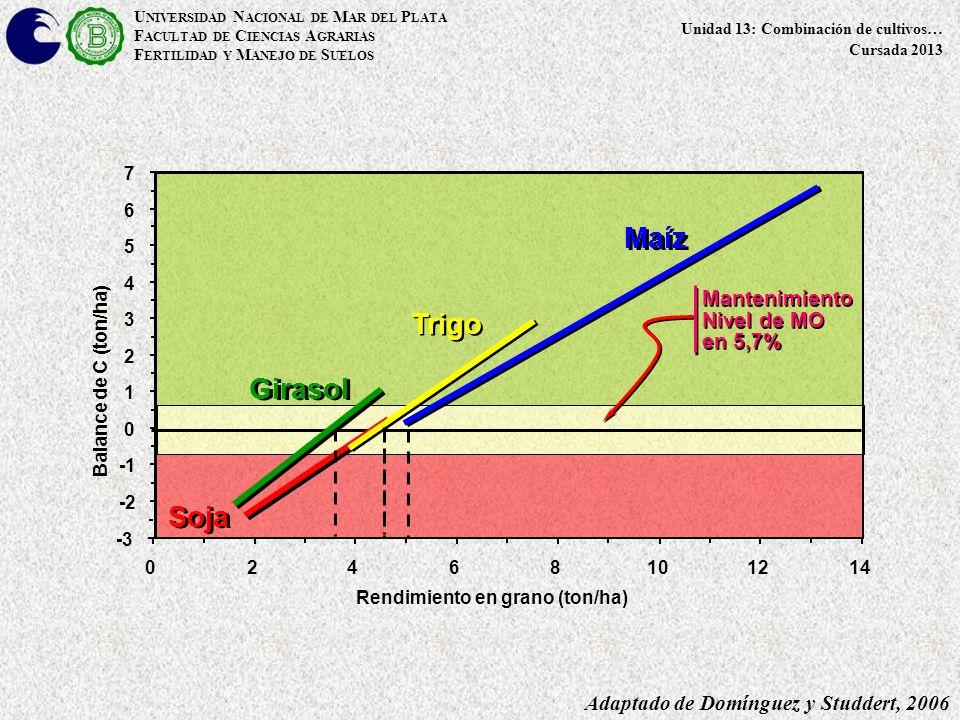 Balance de C (ton/ha) -2 0 1 2 3 4 5 6 7 -3 02468101214 Maíz Soja Girasol Trigo Adaptado de Domínguez y Studdert, 2006 Mantenimiento Nivel de MO en 5,7% Mantenimiento Nivel de MO en 5,7% Rendimiento en grano (ton/ha) U NIVERSIDAD N ACIONAL DE M AR DEL P LATA F ACULTAD DE C IENCIAS A GRARIAS F ERTILIDAD Y M ANEJO DE S UELOS Unidad 13: Combinación de cultivos… Cursada 2013