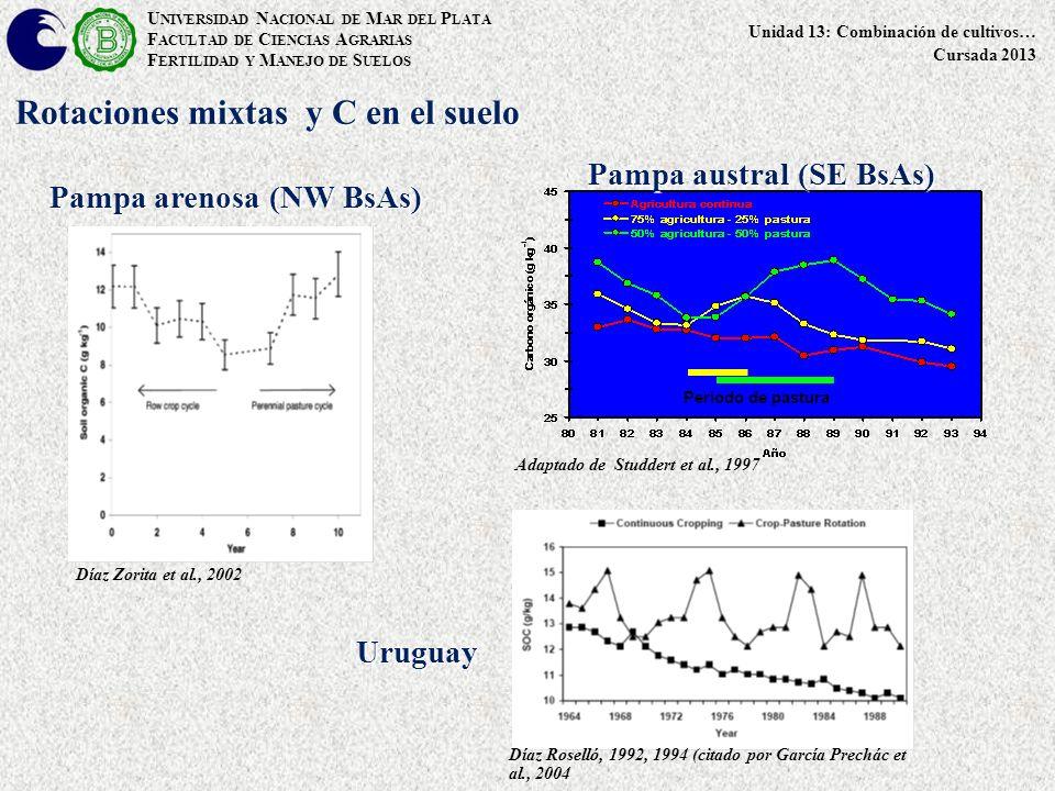 U NIVERSIDAD N ACIONAL DE M AR DEL P LATA F ACULTAD DE C IENCIAS A GRARIAS F ERTILIDAD Y M ANEJO DE S UELOS Unidad 13: Combinación de cultivos… Cursada 2013 Período de pastura Adaptado de Studdert et al., 1997 Pampa arenosa (NW BsAs) Pampa austral (SE BsAs) Díaz Zorita et al., 2002 Rotaciones mixtas y C en el suelo Díaz Roselló, 1992, 1994 (citado por García Prechác et al., 2004 Uruguay