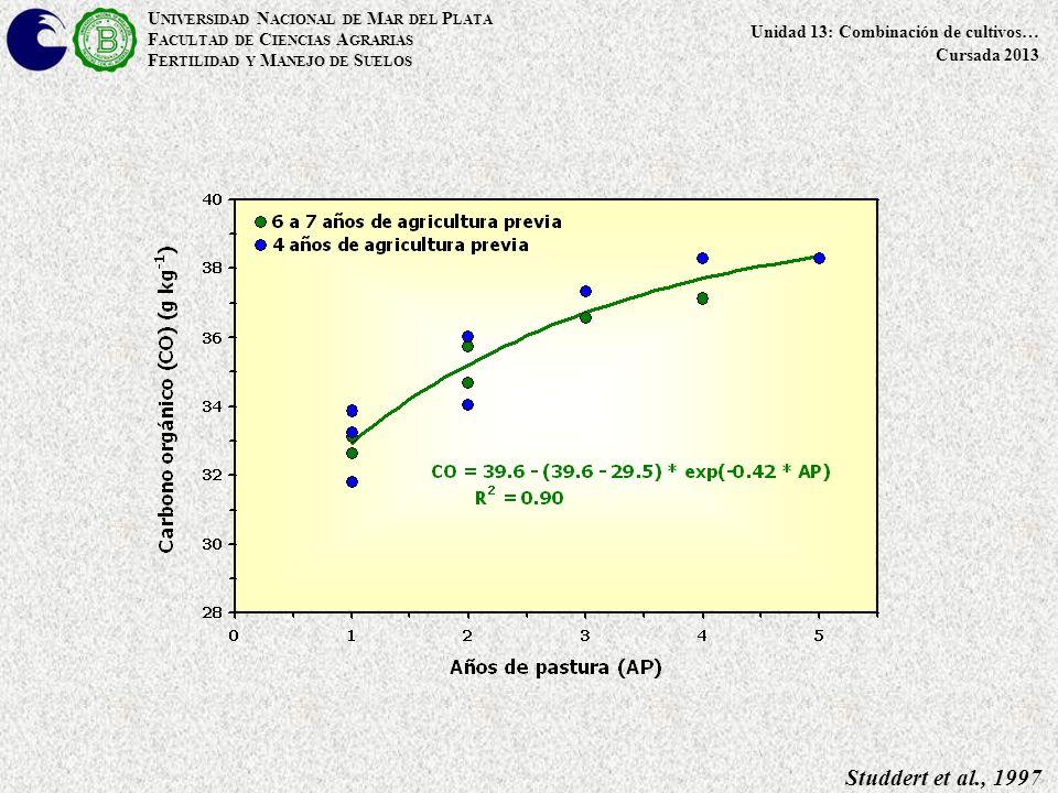 Studdert et al., 1997 U NIVERSIDAD N ACIONAL DE M AR DEL P LATA F ACULTAD DE C IENCIAS A GRARIAS F ERTILIDAD Y M ANEJO DE S UELOS Unidad 13: Combinación de cultivos… Cursada 2013