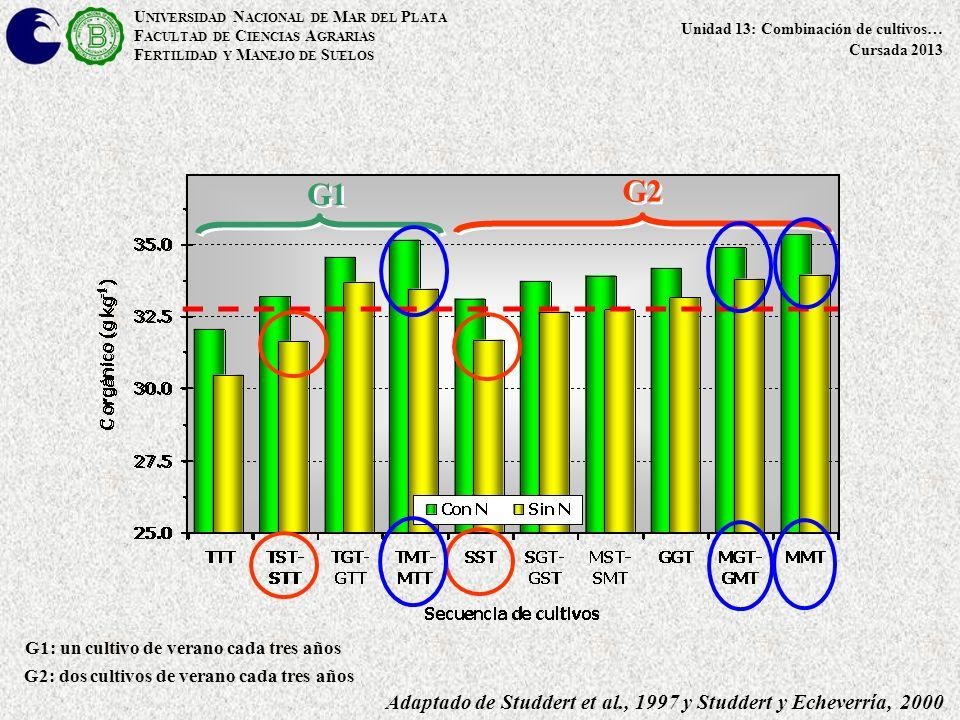 32,8 g kg -1 : CO a la siembra de la pastura G1 G2 Adaptado de Studdert et al., 1997 y Studdert y Echeverría, 2000 G1: un cultivo de verano cada tres años G2: dos cultivos de verano cada tres años U NIVERSIDAD N ACIONAL DE M AR DEL P LATA F ACULTAD DE C IENCIAS A GRARIAS F ERTILIDAD Y M ANEJO DE S UELOS Unidad 13: Combinación de cultivos… Cursada 2013