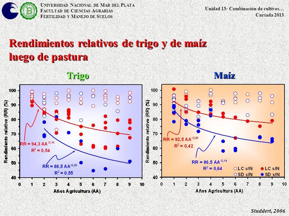 Studdert, 2006 Rendimientos relativos de trigo y de maíz luego de pastura Trigo Maíz U NIVERSIDAD N ACIONAL DE M AR DEL P LATA F ACULTAD DE C IENCIAS A GRARIAS F ERTILIDAD Y M ANEJO DE S UELOS Unidad 13: Combinación de cultivos… Cursada 2013