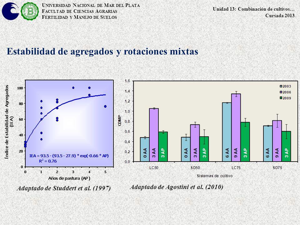 Estabilidad de agregados y rotaciones mixtas Adaptado de Studdert et al.
