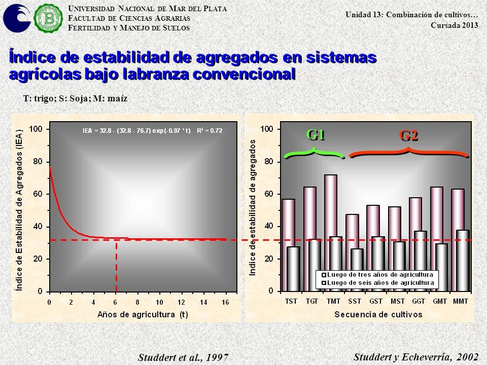 U NIVERSIDAD N ACIONAL DE M AR DEL P LATA F ACULTAD DE C IENCIAS A GRARIAS F ERTILIDAD Y M ANEJO DE S UELOS Unidad 13: Combinación de cultivos… Cursada 2013 Studdert y Echeverría, 2002 Studdert et al., 1997 G1 G2 Índice de estabilidad de agregados en sistemas agrícolas bajo labranza convencional T: trigo; S: Soja; M: maíz