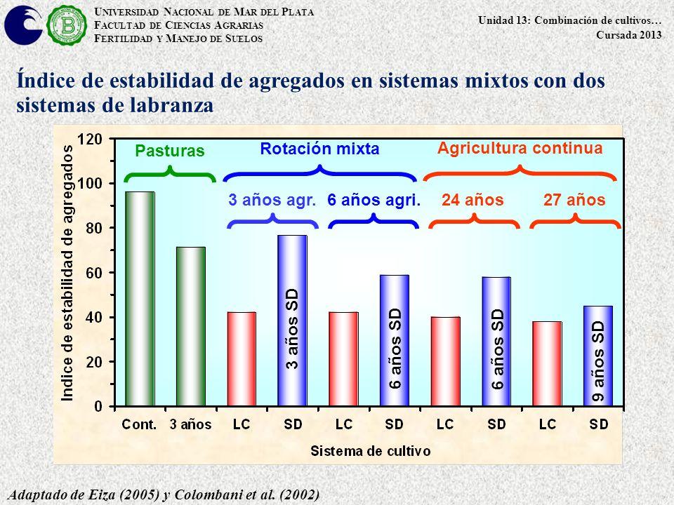 Índice de estabilidad de agregados en sistemas mixtos con dos sistemas de labranza Adaptado de Eiza (2005) y Colombani et al.