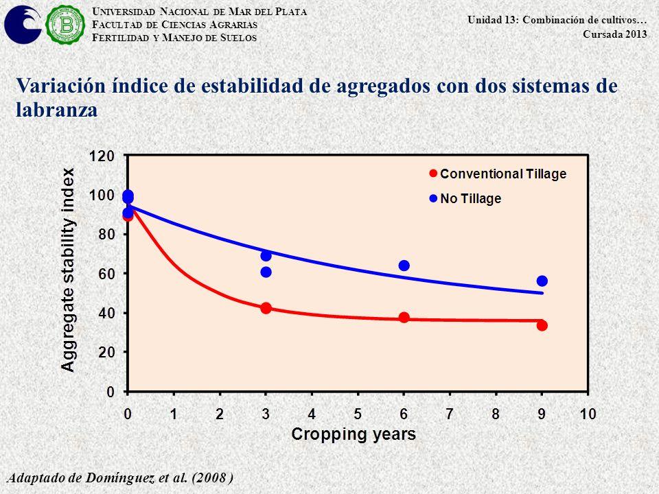 Variación índice de estabilidad de agregados con dos sistemas de labranza Adaptado de Domínguez et al.