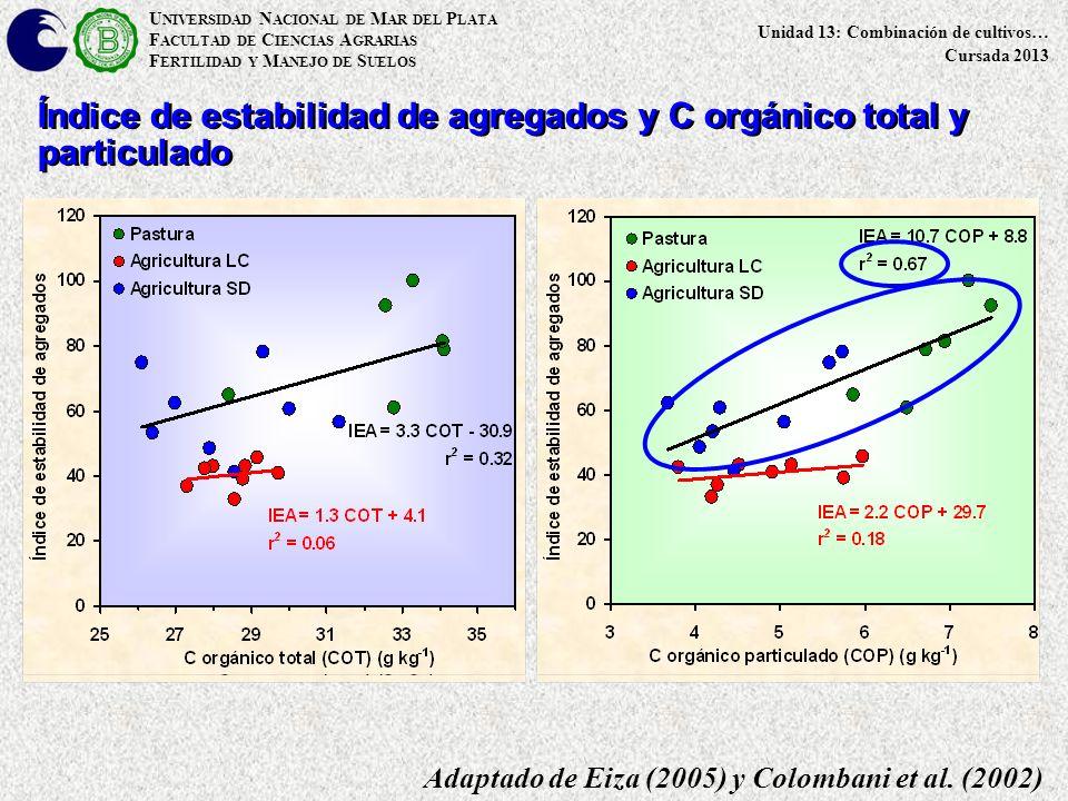 U NIVERSIDAD N ACIONAL DE M AR DEL P LATA F ACULTAD DE C IENCIAS A GRARIAS F ERTILIDAD Y M ANEJO DE S UELOS Unidad 13: Combinación de cultivos… Cursada 2013 Adaptado de Eiza (2005) y Colombani et al.