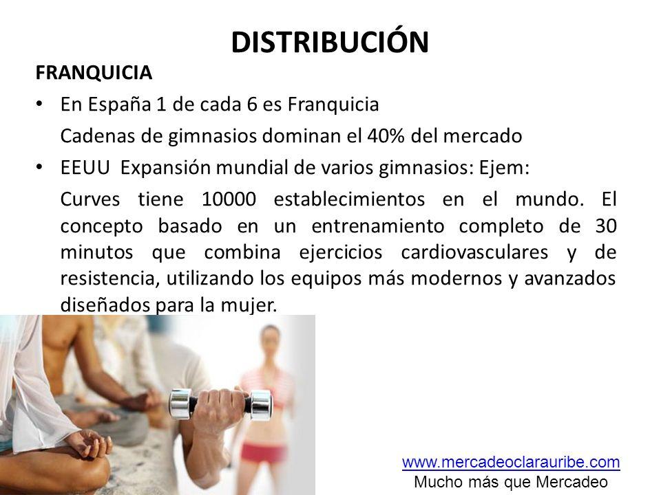 DISTRIBUCIÓN FRANQUICIA En España 1 de cada 6 es Franquicia Cadenas de gimnasios dominan el 40% del mercado EEUU Expansión mundial de varios gimnasios