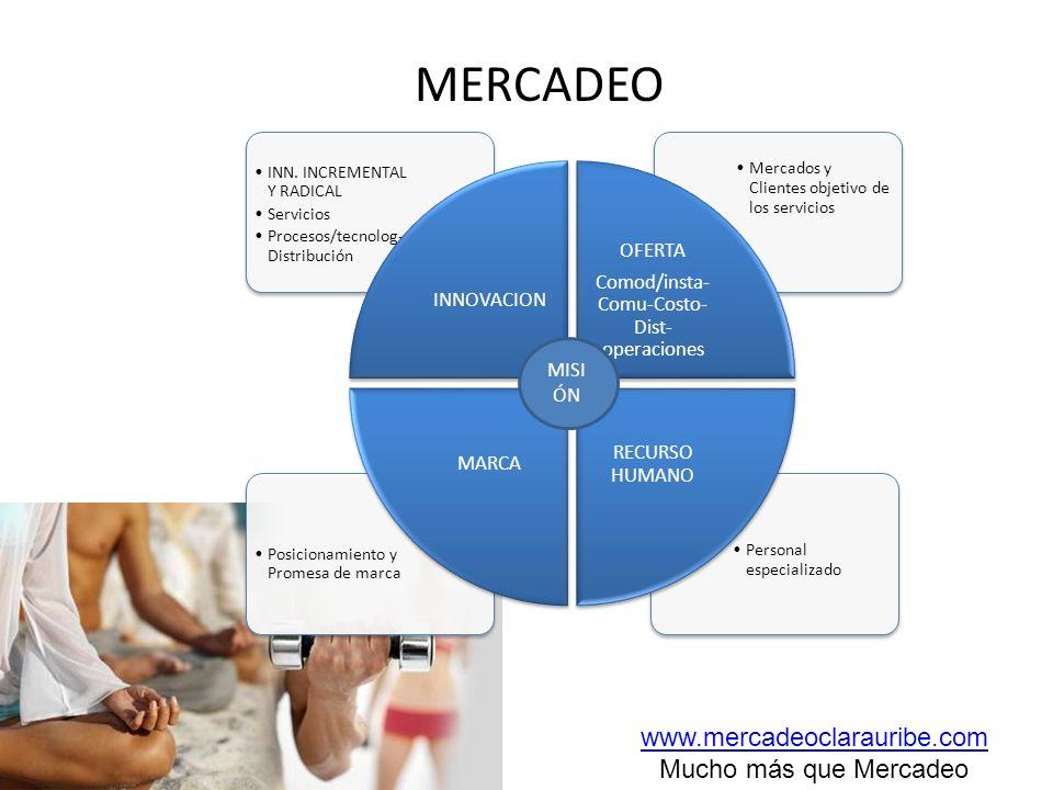 MERCADEO Personal especializado Posicionamiento y Promesa de marca Mercados y Clientes objetivo de los servicios INN. INCREMENTAL Y RADICAL Servicios