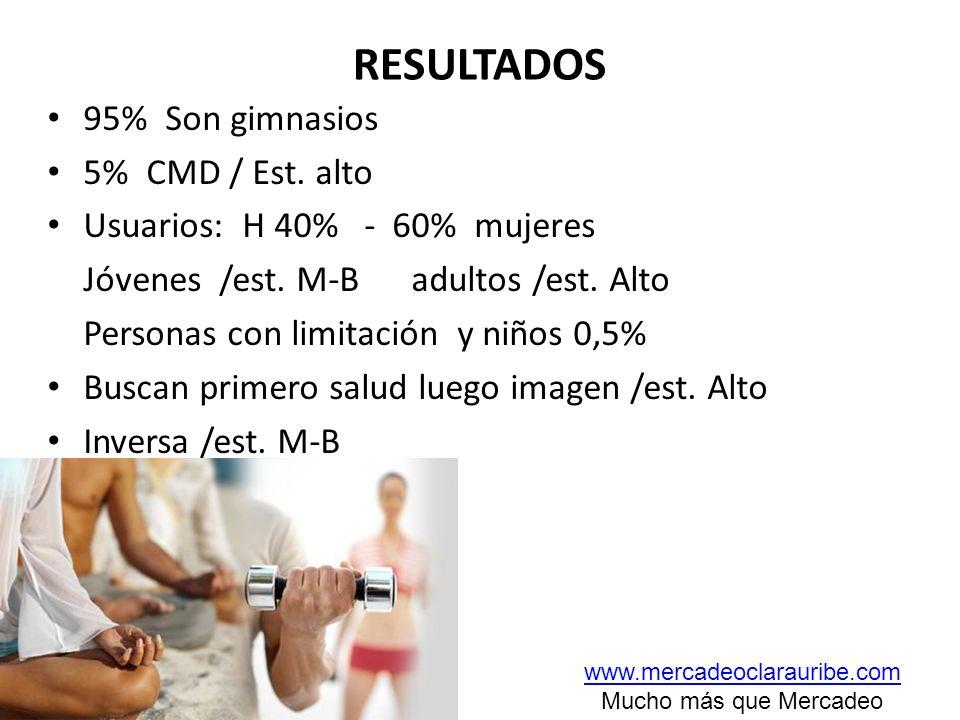 RESULTADOS 95% Son gimnasios 5% CMD / Est. alto Usuarios: H 40% - 60% mujeres Jóvenes /est. M-B adultos /est. Alto Personas con limitación y niños 0,5