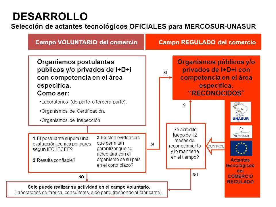 DESARROLLO Organismos postulantes públicos y/o privados de I+D+i con competencia en el área específica.