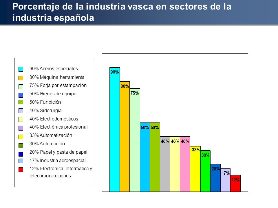 Porcentaje de la industria vasca en sectores de la industria española 90% Aceros especiales 80% Máquina-herramienta 75% Forja por estampación 50% Bien
