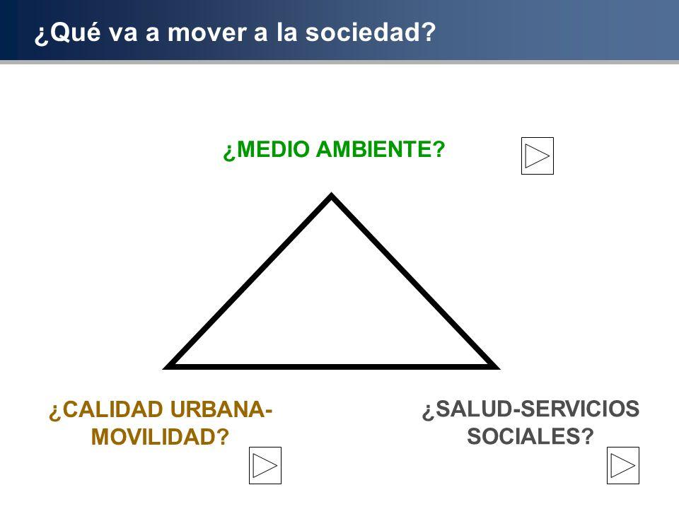 ¿Qué va a mover a la sociedad? ¿MEDIO AMBIENTE? ¿CALIDAD URBANA- MOVILIDAD? ¿SALUD-SERVICIOS SOCIALES?