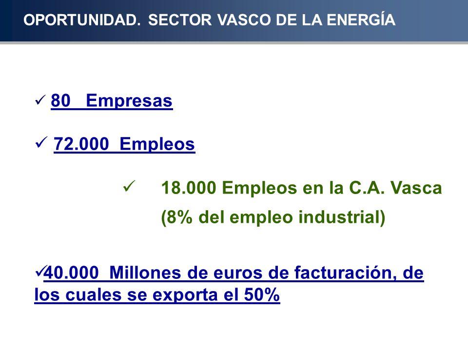 80 Empresas 72.000 Empleos 18.000 Empleos en la C.A. Vasca (8% del empleo industrial) 40.000 Millones de euros de facturación, de los cuales se export