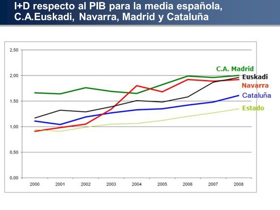 I+D respecto al PIB para la media española, C.A.Euskadi, Navarra, Madrid y Cataluña Cataluña