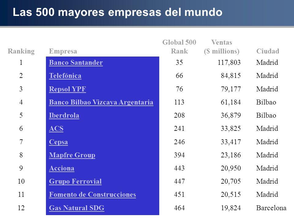Las 500 mayores empresas del mundo RankingEmpresa Global 500 Rank Ventas ($ millions)Ciudad 1Banco Santander35117,803Madrid 2Telefónica6684,815Madrid