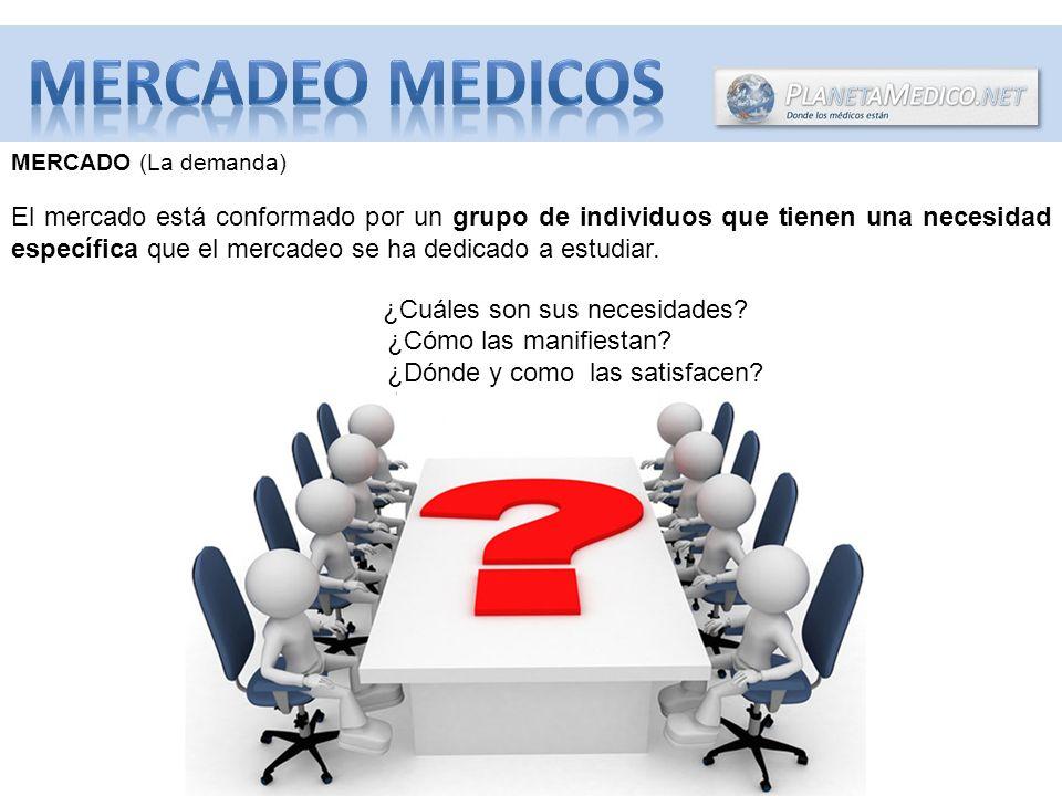 MERCADO (La demanda) El mercado está conformado por un grupo de individuos que tienen una necesidad específica que el mercadeo se ha dedicado a estudiar.