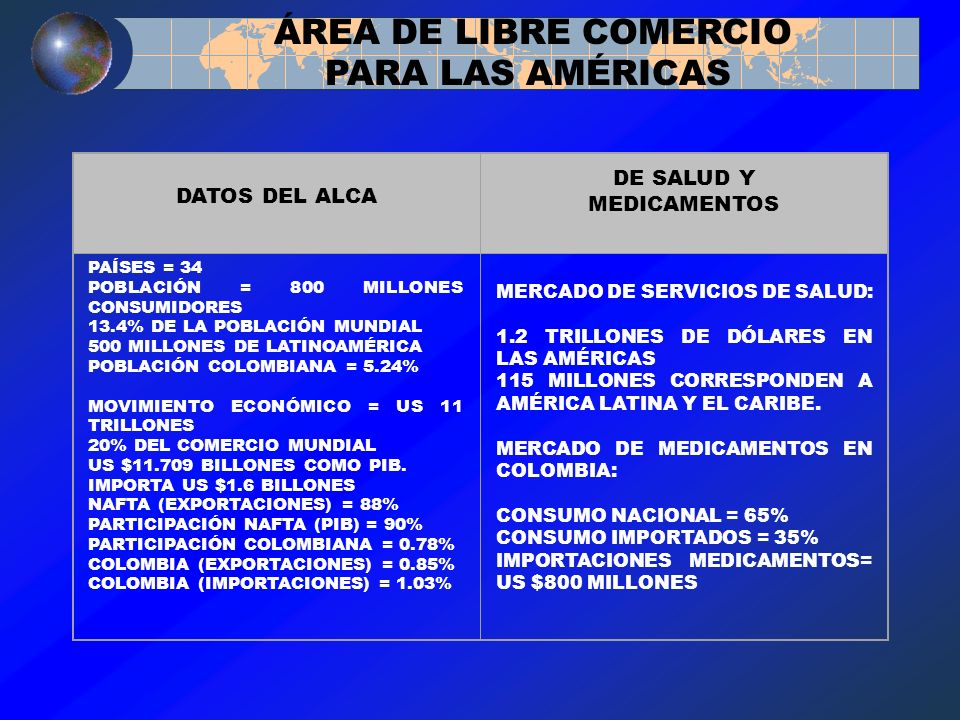 ÁREA DE LIBRE COMERCIO PARA LAS AMÉRICAS DATOS DEL ALCA DE SALUD Y MEDICAMENTOS PAÍSES = 34 POBLACIÓN = 800 MILLONES CONSUMIDORES 13.4% DE LA POBLACIÓ