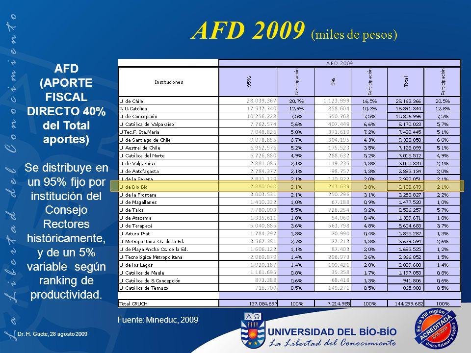 AFD 2009 (miles de pesos) AFD (APORTE FISCAL DIRECTO 40% del Total aportes) Se distribuye en un 95% fijo por institución del Consejo Rectores históric