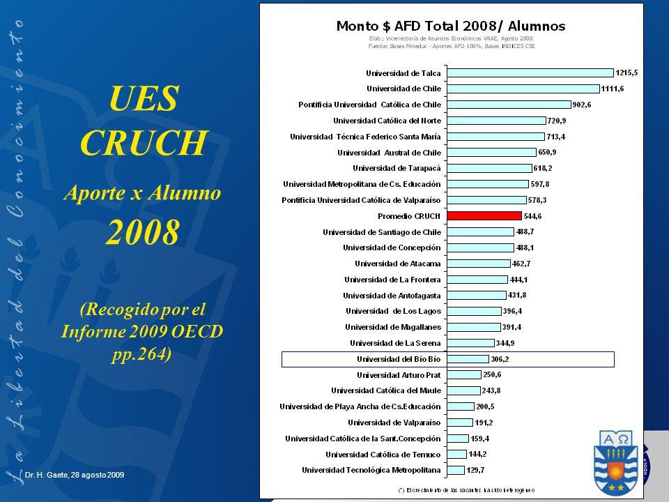 UES CRUCH Aporte x Alumno 2008 (Recogido por el Informe 2009 OECD pp.264)