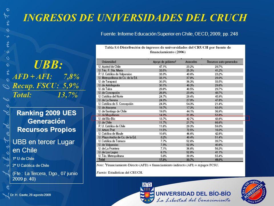 Dr. H. Gaete, 28 agosto 2009 INGRESOS DE UNIVERSIDADES DEL CRUCH Fuente: Informe Educación Superior en Chile, OECD, 2009; pp. 248 UBB: AFD + AFI: 7,8%