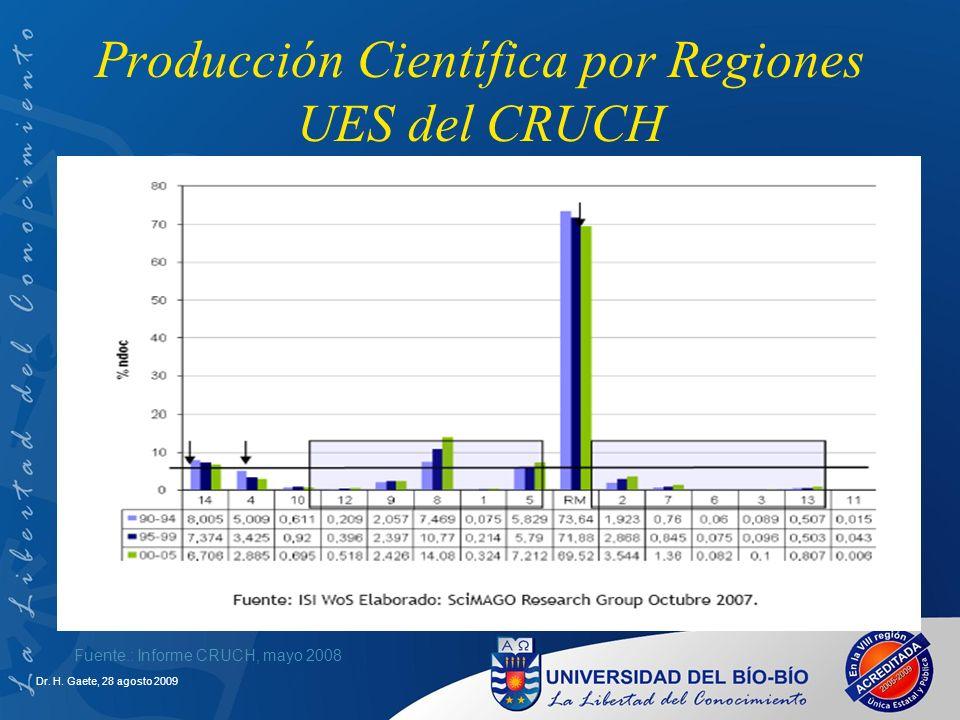 Dr. H. Gaete, 28 agosto 2009 Producción Científica por Regiones UES del CRUCH Fuente.: Informe CRUCH, mayo 2008