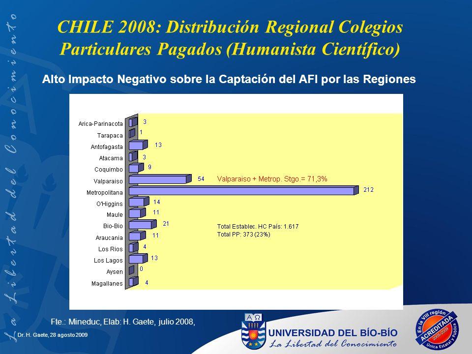 Dr. H. Gaete, 28 agosto 2009 CHILE 2008: Distribución Regional Colegios Particulares Pagados (Humanista Científico) Fte.: Mineduc, Elab: H. Gaete, jul