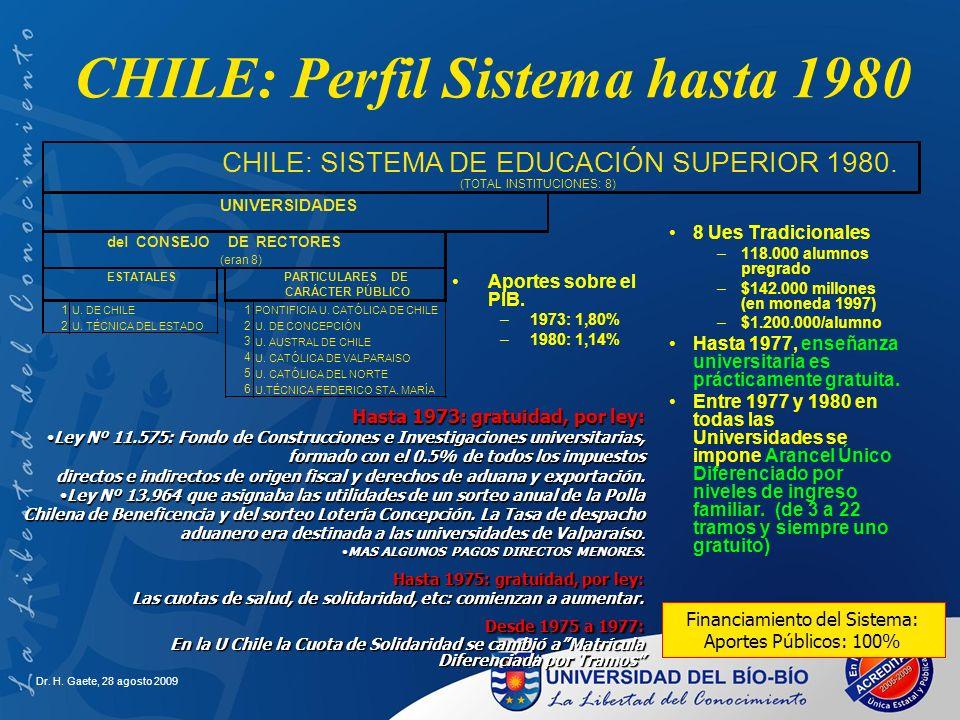 CHILE: Perfil Sistema hasta 1980 8 Ues Tradicionales –118.000 alumnos pregrado –$142.000 millones (en moneda 1997) –$1.200.000/alumno Hasta 1977, ense