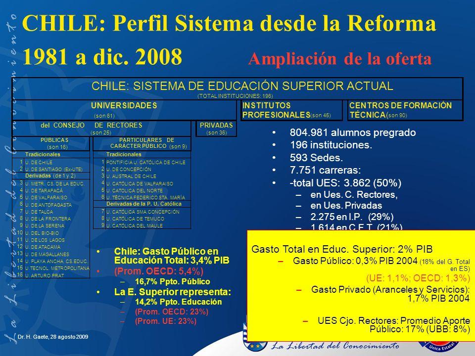 Dr. H. Gaete, 28 agosto 2009 CHILE: Perfil Sistema desde la Reforma 1981 a dic. 2008 Ampliación de la oferta 804.981 alumnos pregrado 196 institucione