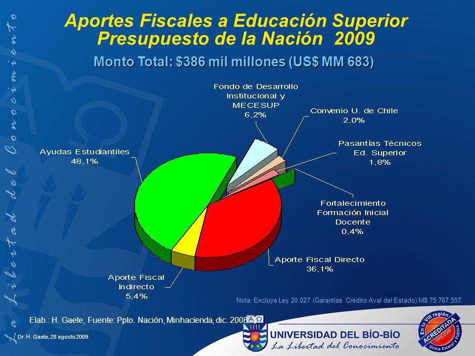 Aportes Fiscales a Educación Superior Presupuesto de la Nación 2009 Monto Total: $386 mil millones (US$ MM 683) Elab.: H. Gaete, Fuente: Ppto. Nación,