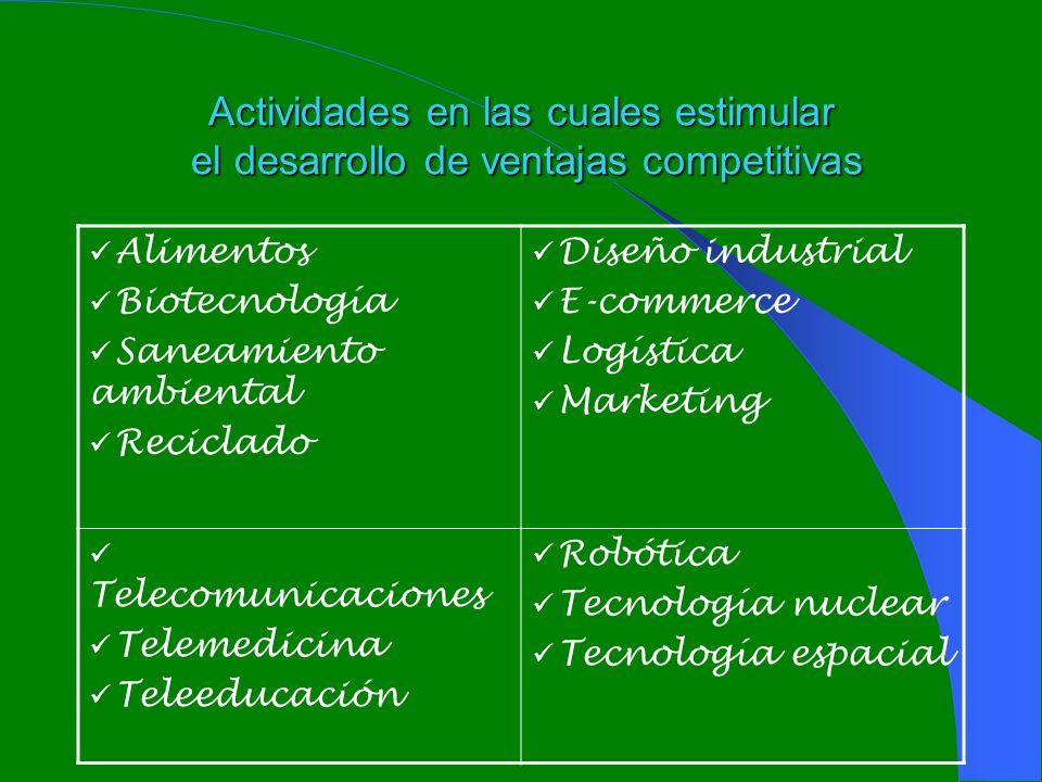 Actividades en las cuales estimular el desarrollo de ventajas competitivas Alimentos Biotecnología Saneamiento ambiental Reciclado Diseño industrial E