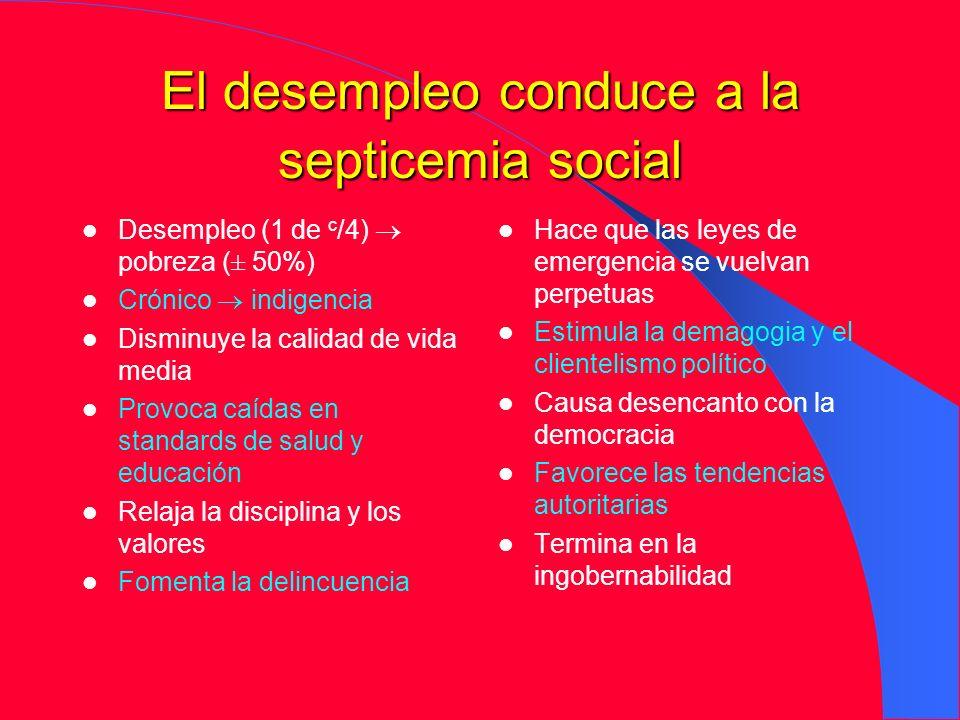 El desempleo conduce a la septicemia social Desempleo (1 de c /4) pobreza (± 50%) Crónico indigencia Disminuye la calidad de vida media Provoca caídas