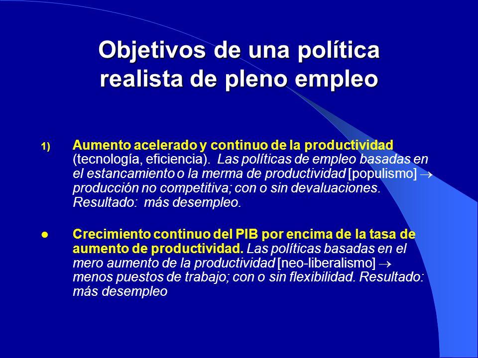 Objetivos de una política realista de pleno empleo 1) Aumento acelerado y continuo de la productividad (tecnología, eficiencia). Las políticas de empl