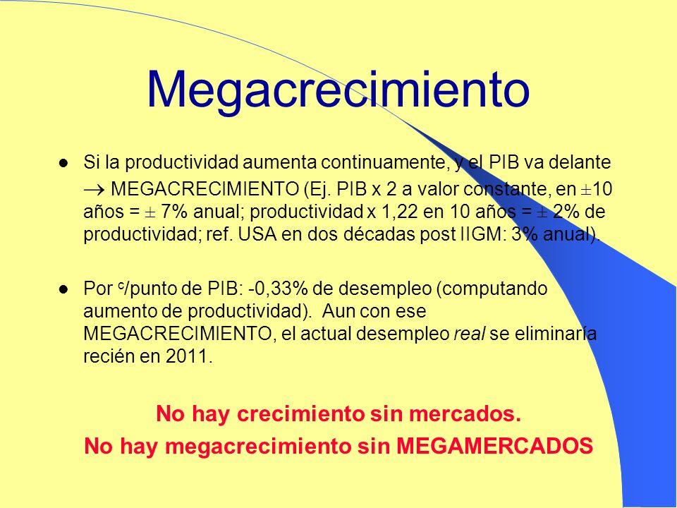 Megacrecimiento Si la productividad aumenta continuamente, y el PIB va delante MEGACRECIMIENTO (Ej. PIB x 2 a valor constante, en ±10 años = ± 7% anua