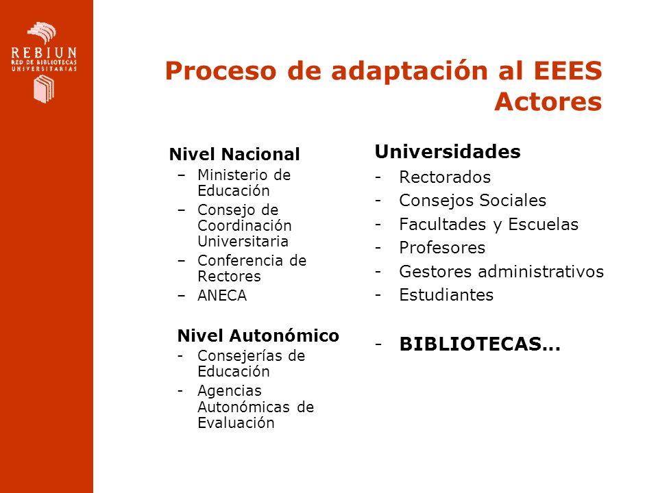 Proceso de adaptación al EEES Actores Nivel Nacional –Ministerio de Educación –Consejo de Coordinación Universitaria –Conferencia de Rectores –ANECA N