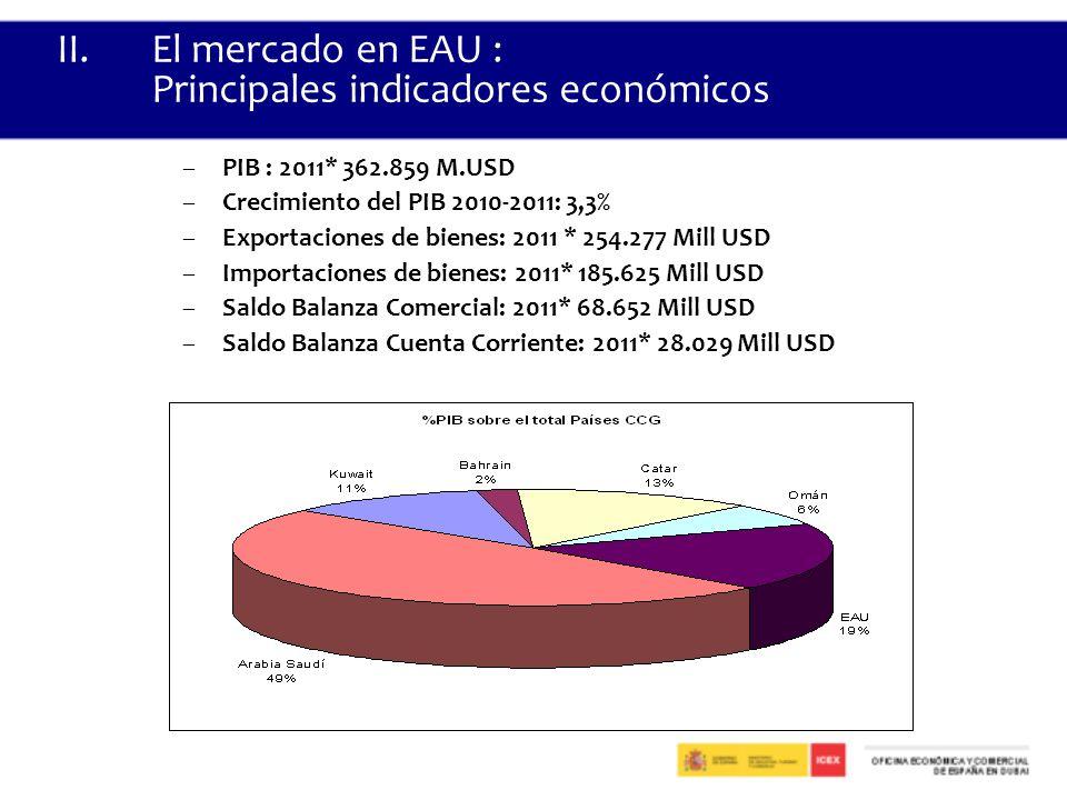 II.El mercado en EAU : Principales indicadores económicos –PIB : 2011* 362.859 M.USD –Crecimiento del PIB 2010-2011: 3,3% –Exportaciones de bienes: 2011 * 254.277 Mill USD –Importaciones de bienes: 2011* 185.625 Mill USD –Saldo Balanza Comercial: 2011* 68.652 Mill USD –Saldo Balanza Cuenta Corriente: 2011* 28.029 Mill USD