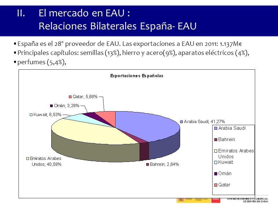 II.El mercado en EAU : Relaciones Bilaterales España- EAU España es el 28º proveedor de EAU.