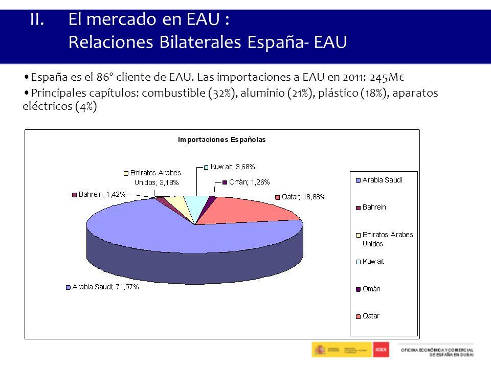 II.El mercado en EAU : Relaciones Bilaterales España- EAU España es el 86º cliente de EAU.
