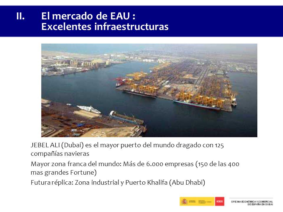 JEBEL ALI (Dubai) es el mayor puerto del mundo dragado con 125 compañías navieras Mayor zona franca del mundo: Más de 6.000 empresas (150 de las 400 mas grandes Fortune) Futura réplica: Zona industrial y Puerto Khalifa (Abu Dhabi) II.El mercado de EAU : Excelentes infraestructuras