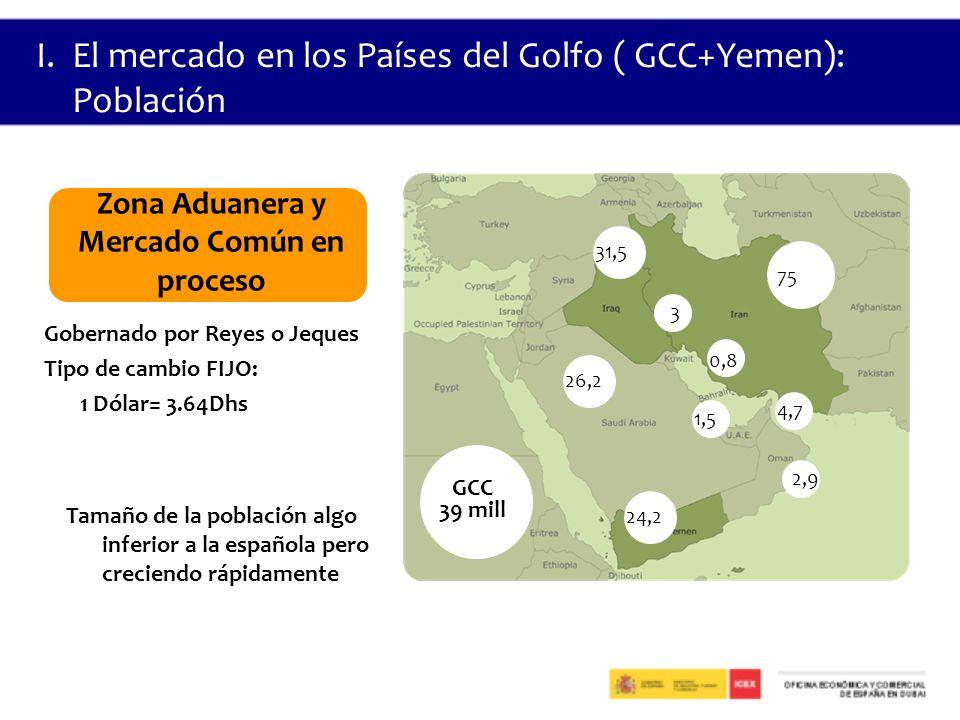 I.El mercado en los Países del Golfo ( GCC+Yemen): Población 31,5 26,2 24,2 75 3 0,8 1,5 4,7 2,9 GCC 39 mill Gobernado por Reyes o Jeques Tipo de cambio FIJO: 1 Dólar= 3.64Dhs Zona Aduanera y Mercado Común en proceso Tamaño de la población algo inferior a la española pero creciendo rápidamente