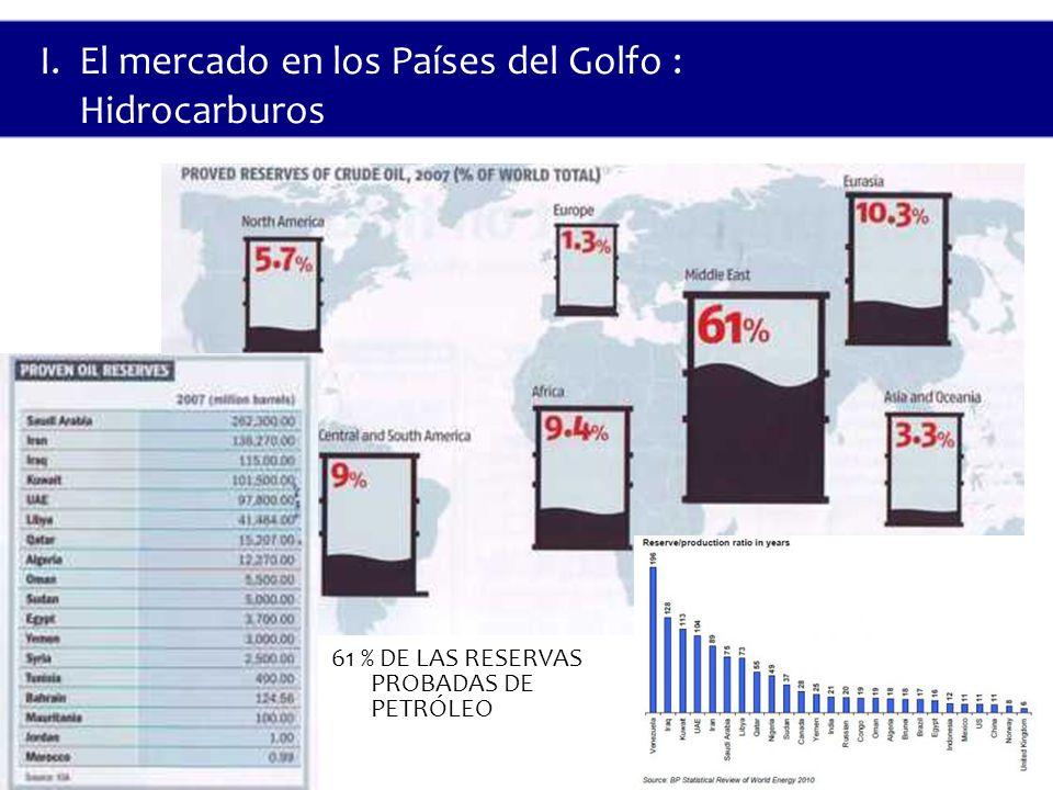61 % DE LAS RESERVAS PROBADAS DE PETRÓLEO I.El mercado en los Países del Golfo : Hidrocarburos