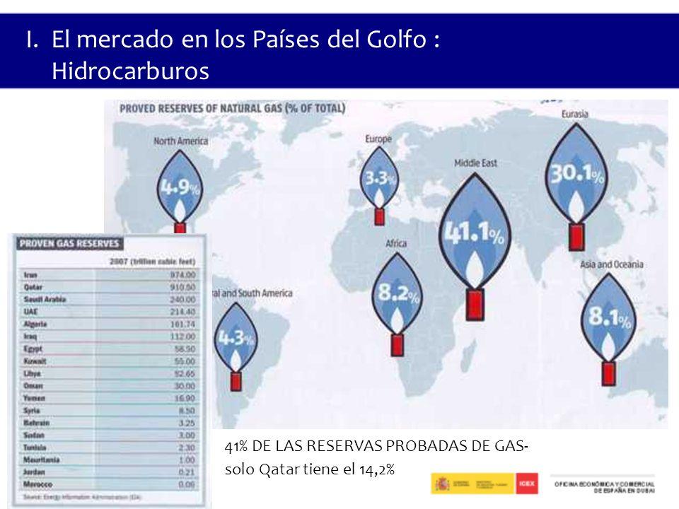 41% DE LAS RESERVAS PROBADAS DE GAS- solo Qatar tiene el 14,2% I.El mercado en los Países del Golfo : Hidrocarburos