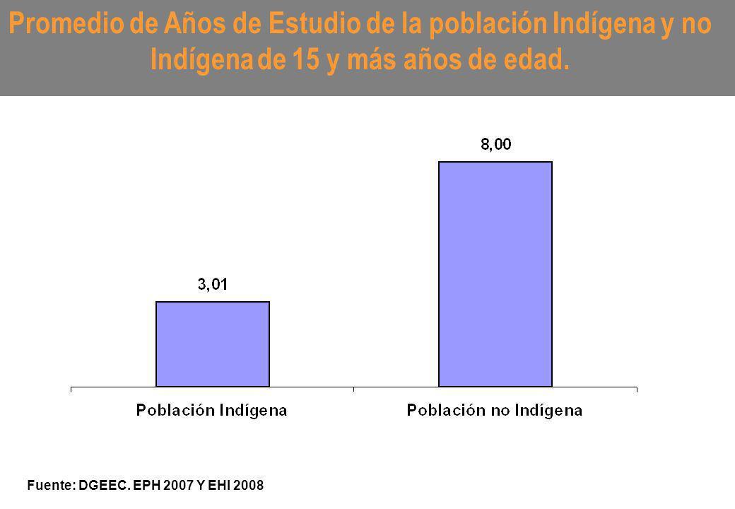 Promedio de Años de Estudio de la población Indígena y no Indígena de 15 y más años de edad. Fuente: DGEEC. EPH 2007 Y EHI 2008