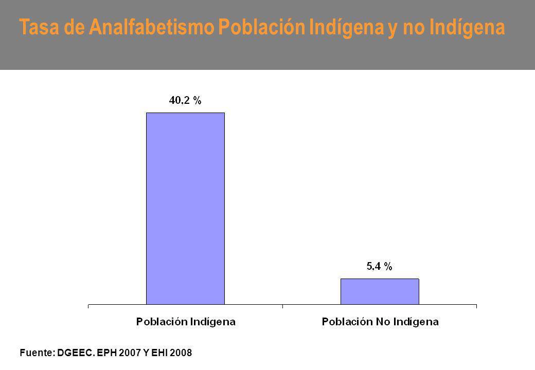 Tasa de Analfabetismo Población Indígena y no Indígena Fuente: DGEEC. EPH 2007 Y EHI 2008