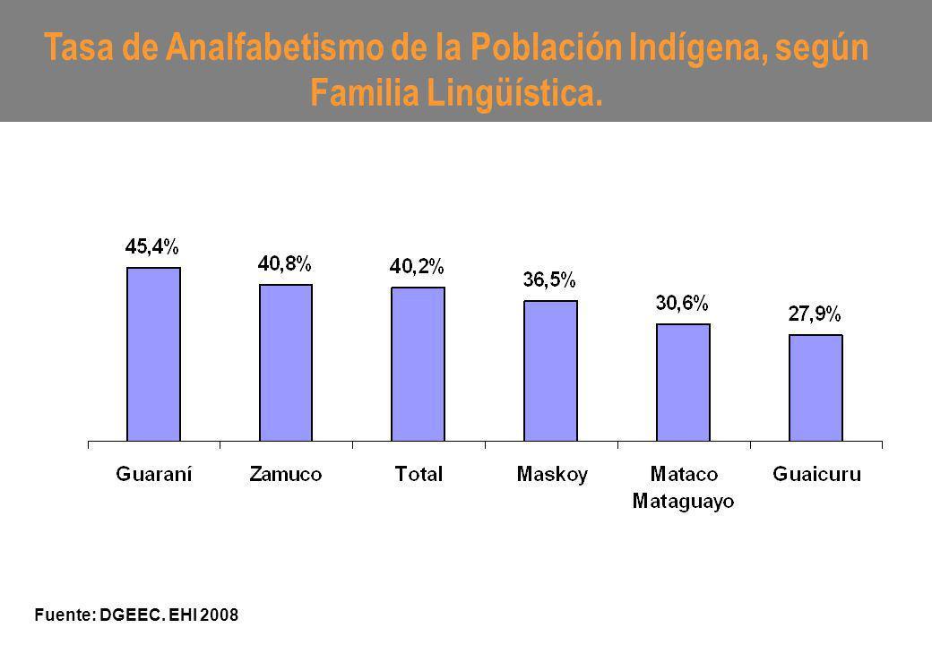 Tasa de Analfabetismo de la Población Indígena, según Familia Lingüística. Fuente: DGEEC. EHI 2008