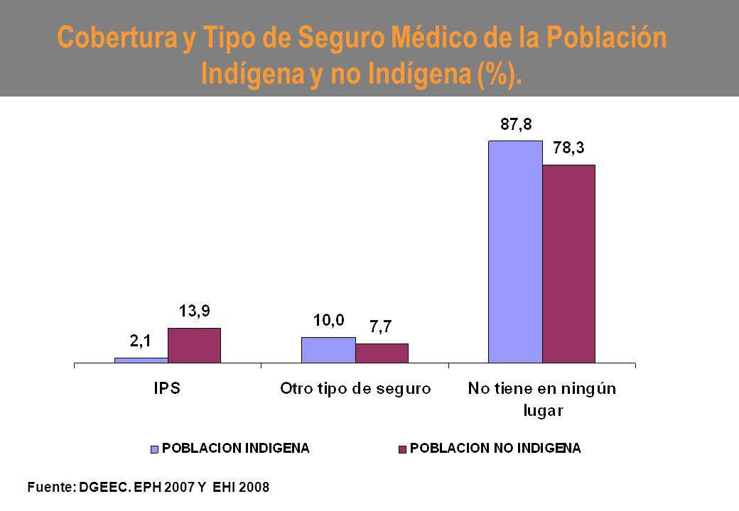 Cobertura y Tipo de Seguro Médico de la Población Indígena y no Indígena (%). Fuente: DGEEC. EPH 2007 Y EHI 2008